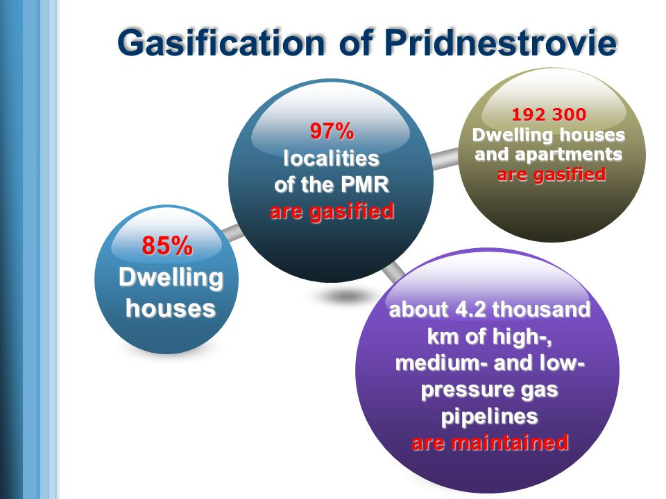 Gasification of Pridnestrovie 97%localities of the PMR are gasified 192 300 Dwelling houses and apartments are gasified 85%Dwellinghouses about 4.2 thousand km of high-, medium- and low- pressure gas pipelines are maintained