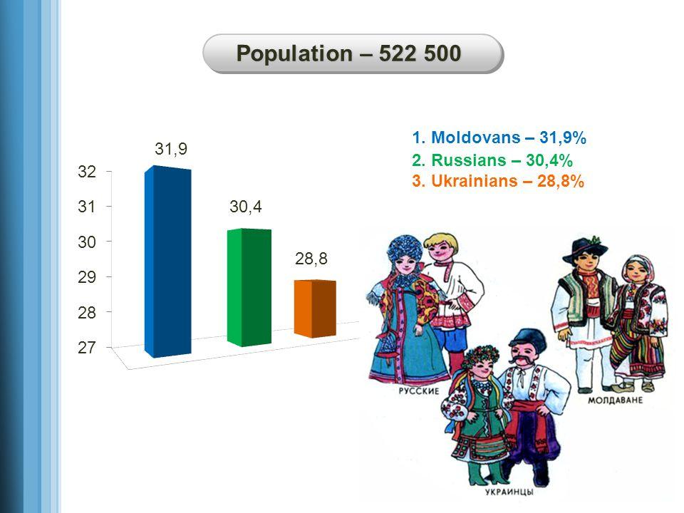 1. Moldovans – 31,9% 2. Russians – 30,4% 3. Ukrainians – 28,8% Population – 522 500