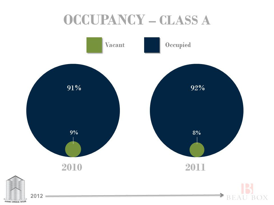 OCCUPANCY – CLASS A 2010 91% 9% 2011 92% 8% VacantOccupied 2012
