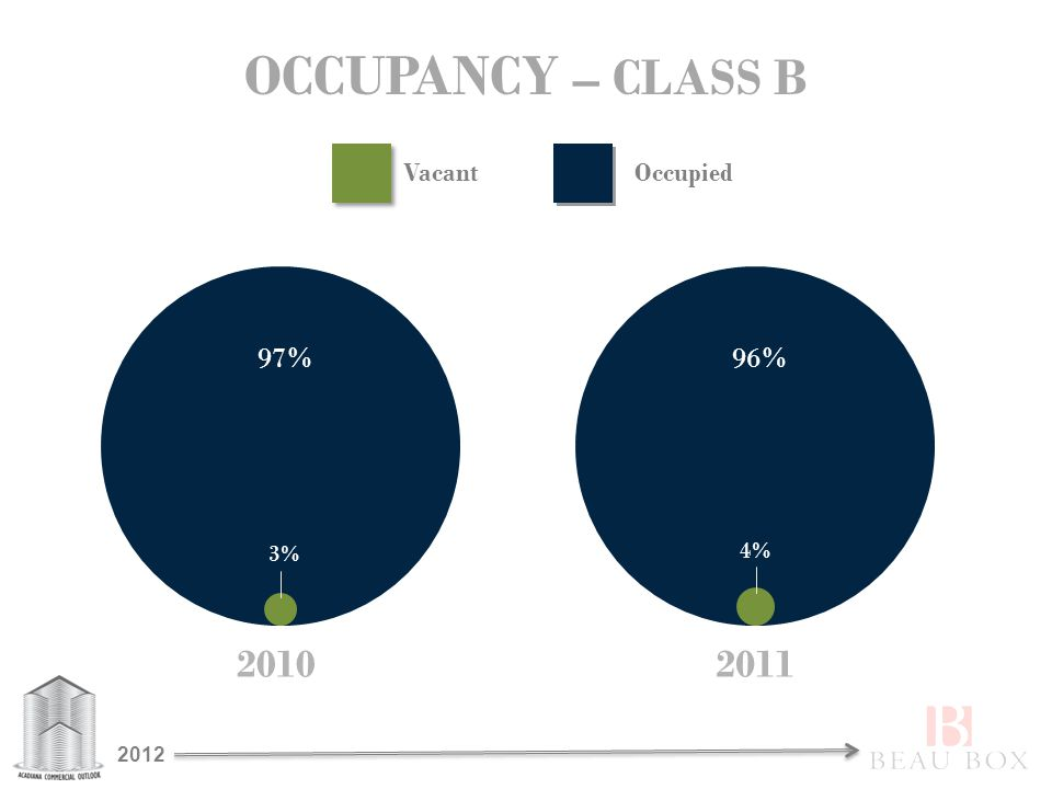 OCCUPANCY – CLASS B 2010 97% 3% 2011 96% 4% VacantOccupied 2012