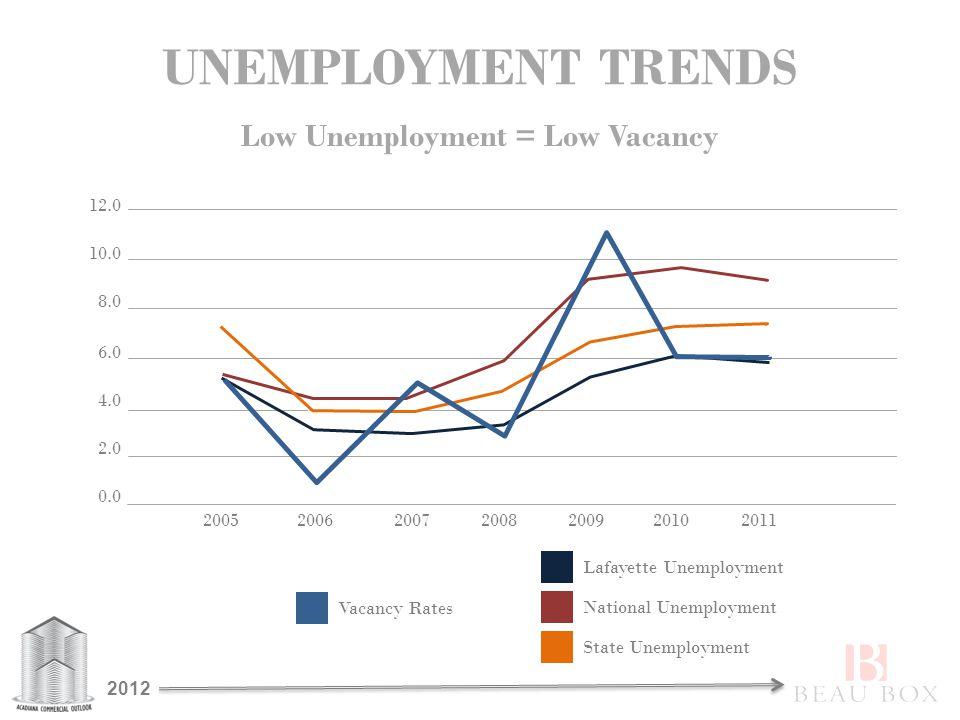 UNEMPLOYMENT TRENDS Low Unemployment = Low Vacancy 12.0 2005200620092008200720102011 242 563 412 1262 154 310 10.0 8.0 6.0 0.0 2.0 4.0 Lafayette Unemployment National Unemployment State Unemployment Vacancy Rates 2012
