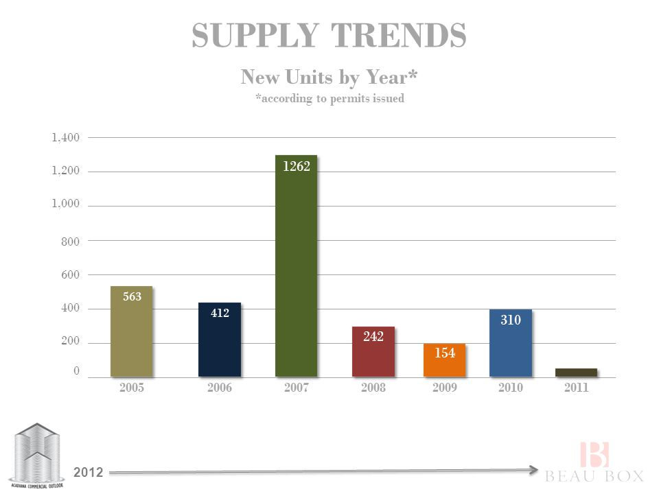SUPPLY TRENDS 1,000 1,200 1,400 0 200 400 800 600 2005200620072008200920102011 242 563 412 1262 154 310 New Units by Year* *according to permits issue