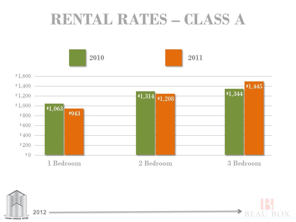 RENTAL RATES – CLASS A $ 0 $ 200 $ 400 $ 800 $ 600 $ 1,000 $ 1,200 $ 1,400 $ 1,600 1 Bedroom2 Bedroom3 Bedroom $ 1,063 $ 943 $ 1,314 $ 1,208 $ 1,344 $ 1,445 20102011 2012