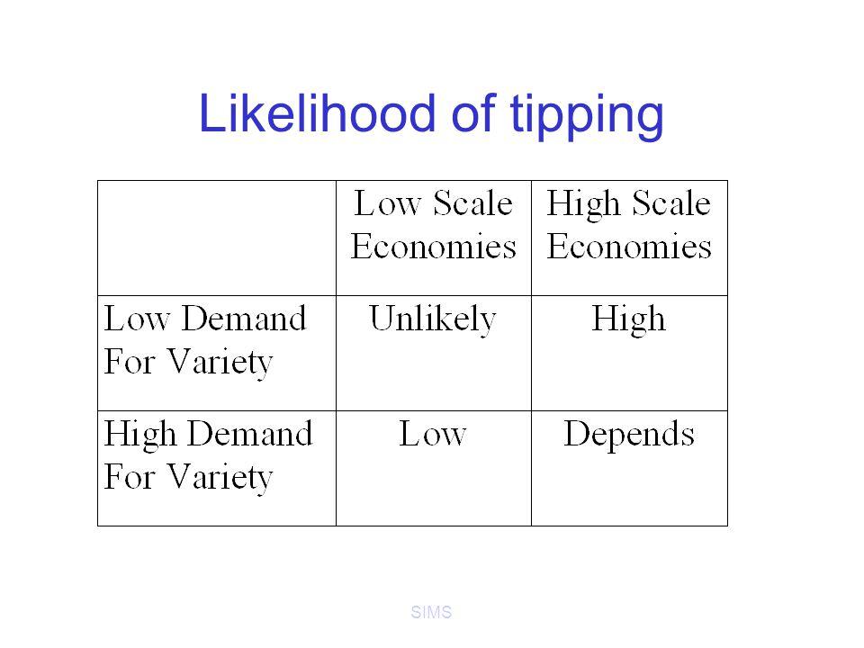 SIMS Likelihood of tipping