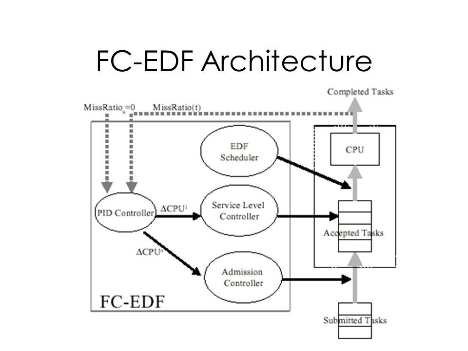 FC-EDF Architecture