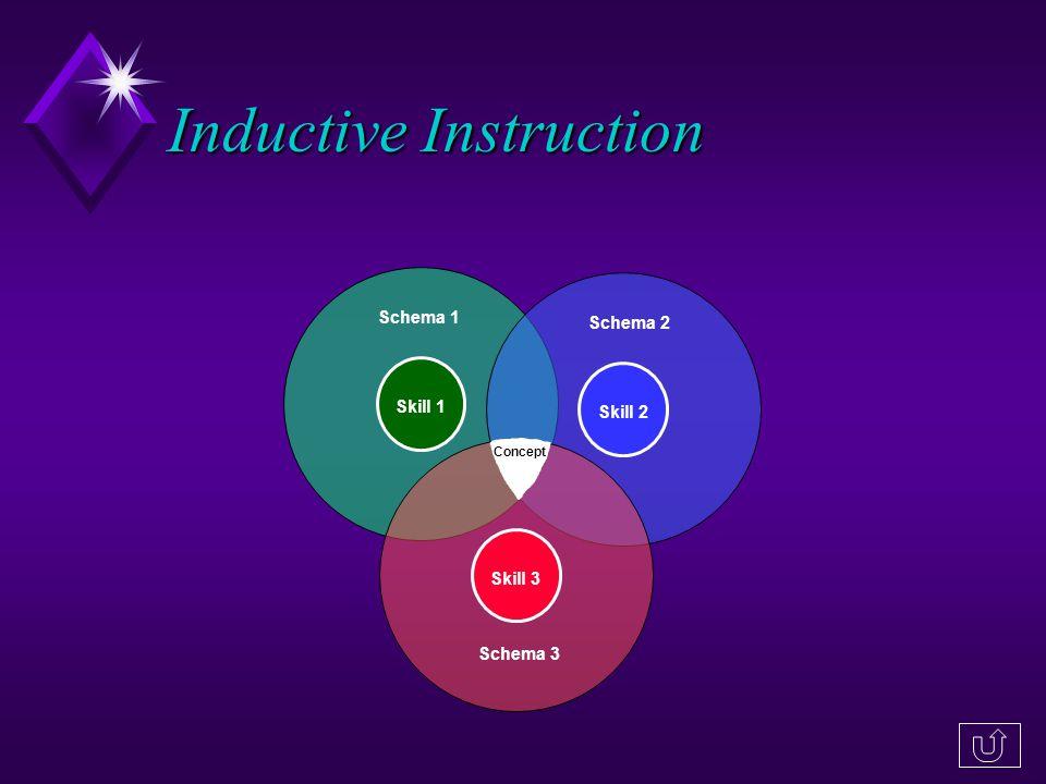 Schema 1 Schema 2 Schema 3 Inductive Instruction Skill 1Skill 3 Concept Skill 2