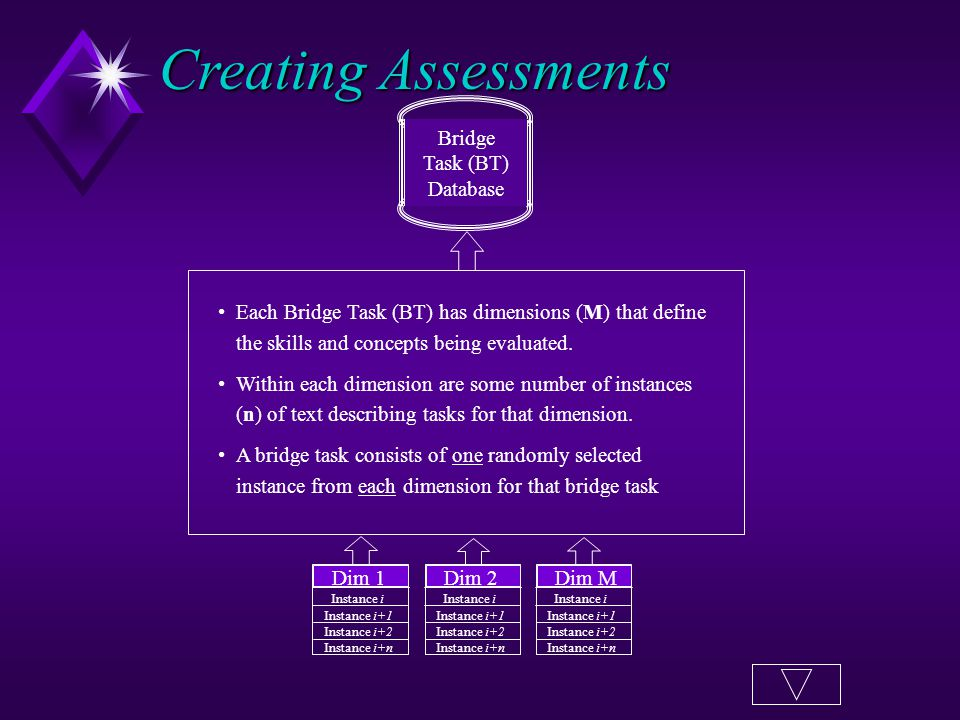 Bridge Task (BT) Database Each Bridge Task (BT) has dimensions (M) that define the skills and concepts being evaluated.
