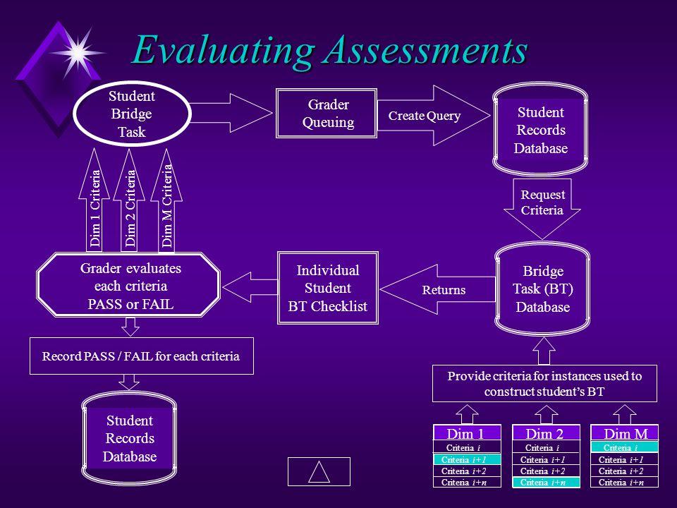 Student Records Database Grader Queuing Create Query Bridge Task (BT) Database Request Criteria Dim 1 Criteria i Criteria i+1 Criteria i+2 Criteria i+