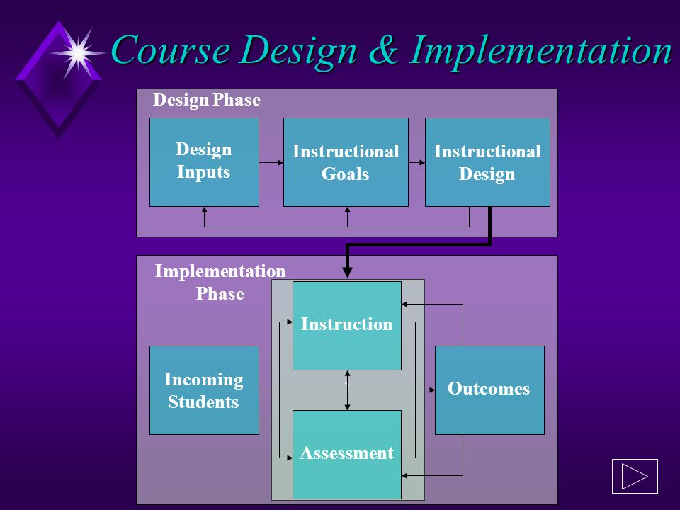 ` Incoming Students Instruction Assessment Outcomes Design Inputs Instructional Goals Instructional Design Design Phase Implementation Phase Course De
