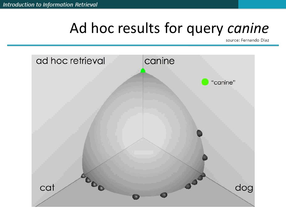 Introduction to Information Retrieval Ad hoc results for query canine source: Fernando Diaz