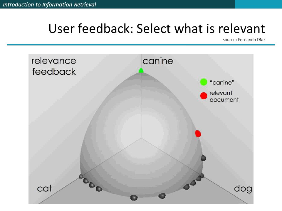 Introduction to Information Retrieval User feedback: Select what is relevant source: Fernando Diaz
