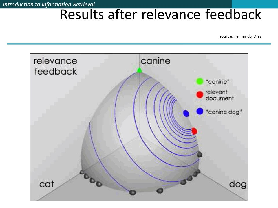 Introduction to Information Retrieval Results after relevance feedback source: Fernando Diaz