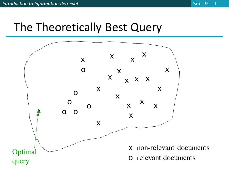 Introduction to Information Retrieval The Theoretically Best Query x x x x o o o Optimal query x non-relevant documents o relevant documents o o o x x x x x x x x x x x x x x Sec.