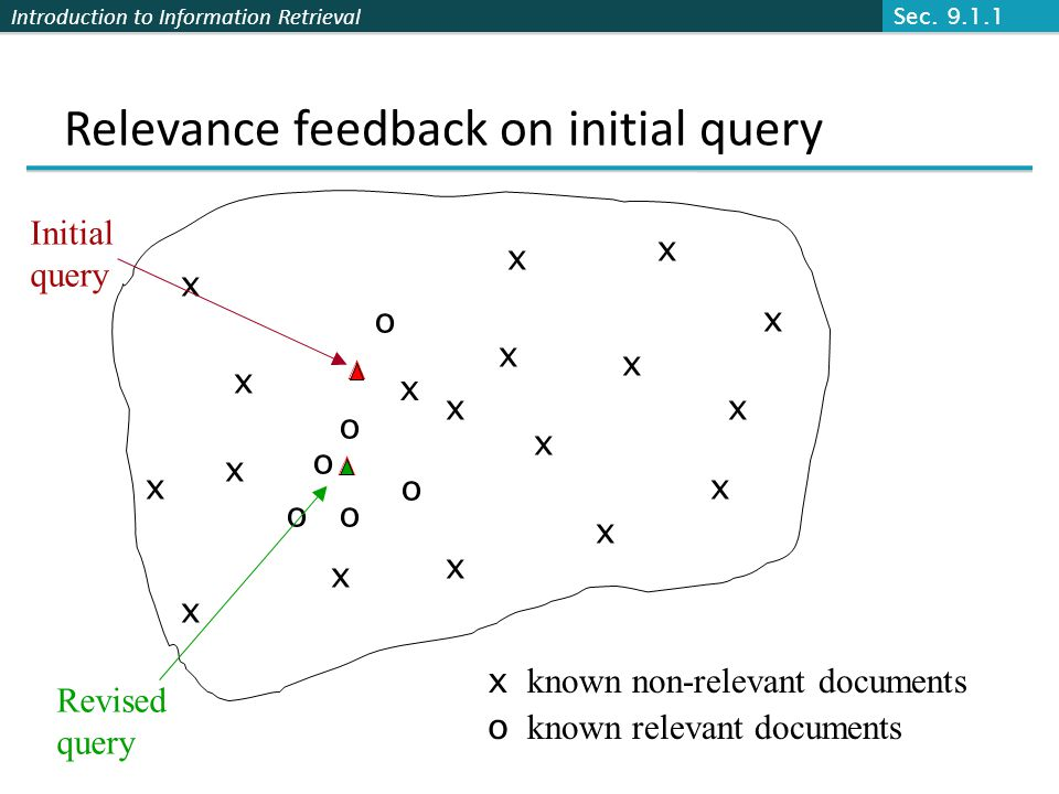 Introduction to Information Retrieval Relevance feedback on initial query x x x x o o o Revised query x known non-relevant documents o known relevant documents o o o x x x x x x x x x x x x x x Initial query Sec.