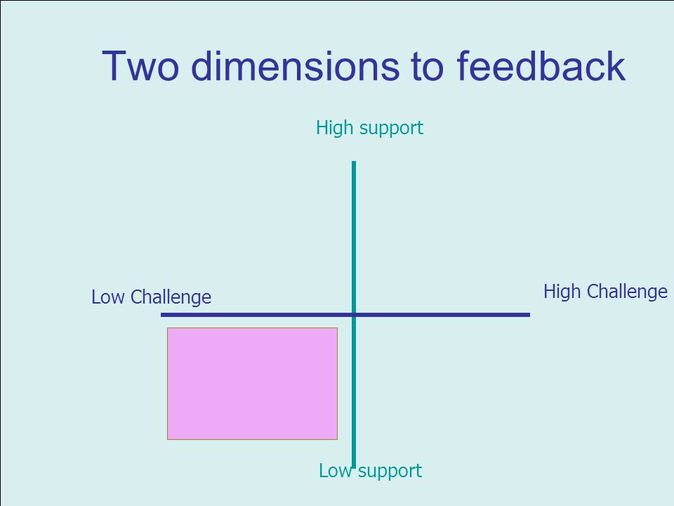 Two dimensions to feedback High Challenge High support Low support Low Challenge