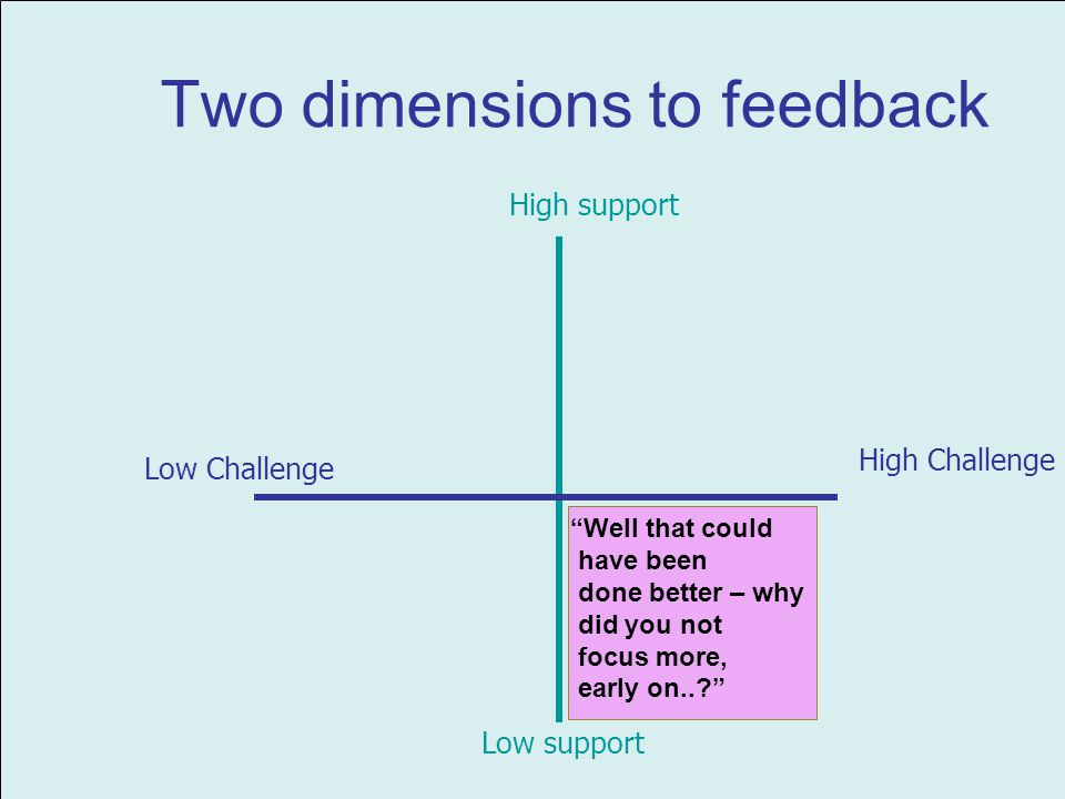 Two dimensions to feedback High Challenge High support Low support Low Challenge Well that could have been done better – why did you not focus more, early on..
