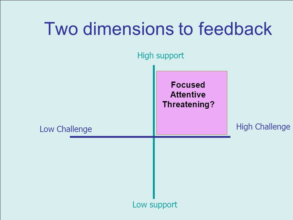 High Challenge High support Low support Low Challenge Focused Attentive Threatening? Two dimensions to feedback