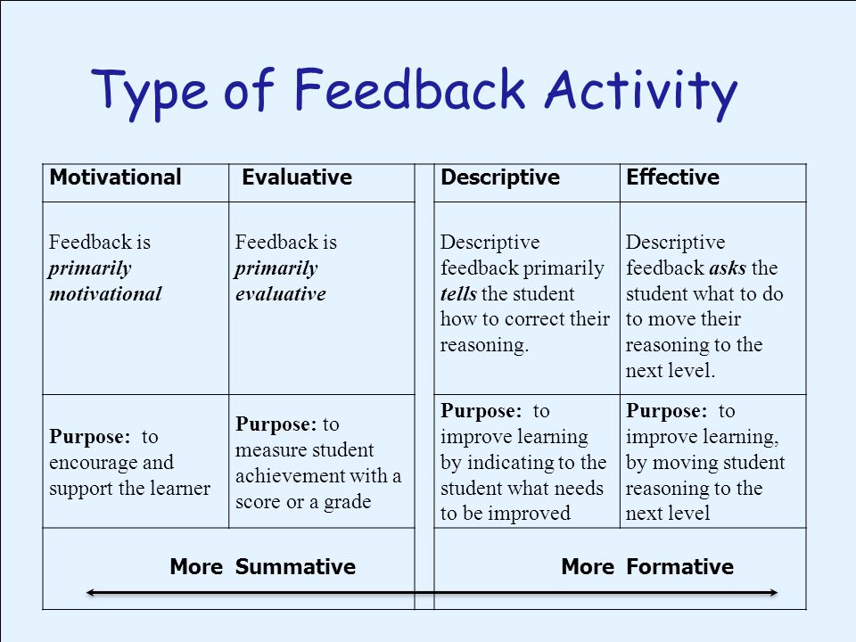 Type of Feedback Activity Motivational EvaluativeDescriptiveEffective Feedback is primarily motivational Feedback is primarily evaluative Descriptive