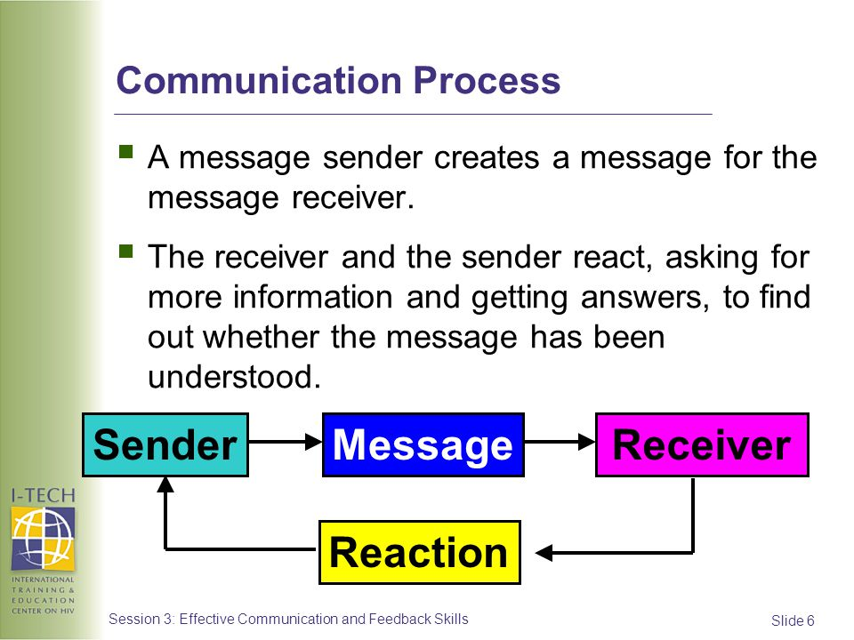 Slide 6 Session 3: Effective Communication and Feedback Skills Communication Process A message sender creates a message for the message receiver. The
