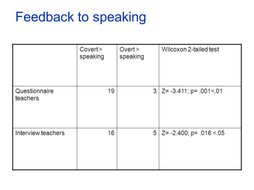 Feedback to speaking Covert > speaking Overt > speaking Wilcoxon 2-tailed test Questionnaire teachers 193Z= -3.411; p=.001<.01 Interview teachers165Z=