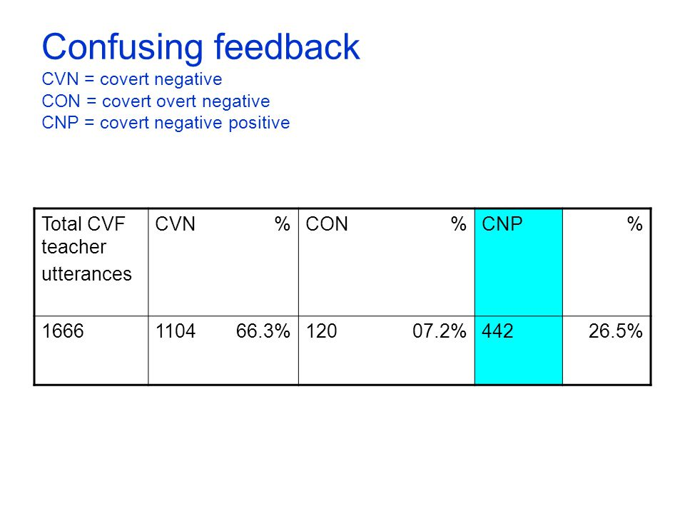 Confusing feedback CVN = covert negative CON = covert overt negative CNP = covert negative positive Total CVF teacher utterances CVN%CON%CNP% 16661104