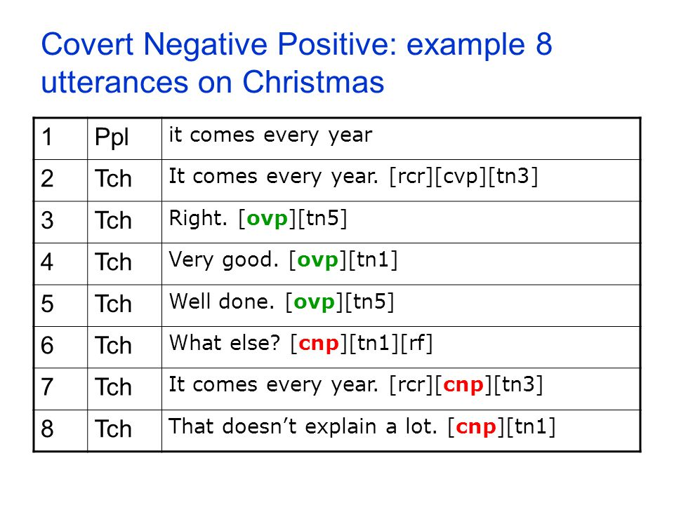 Covert Negative Positive: example 8 utterances on Christmas 1Ppl it comes every year 2Tch It comes every year. [rcr][cvp][tn3] 3Tch Right. [ovp][tn5]