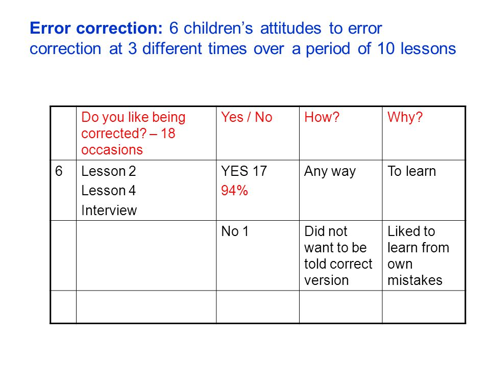 Error correction: 6 childrens attitudes to error correction at 3 different times over a period of 10 lessons Do you like being corrected? – 18 occasio