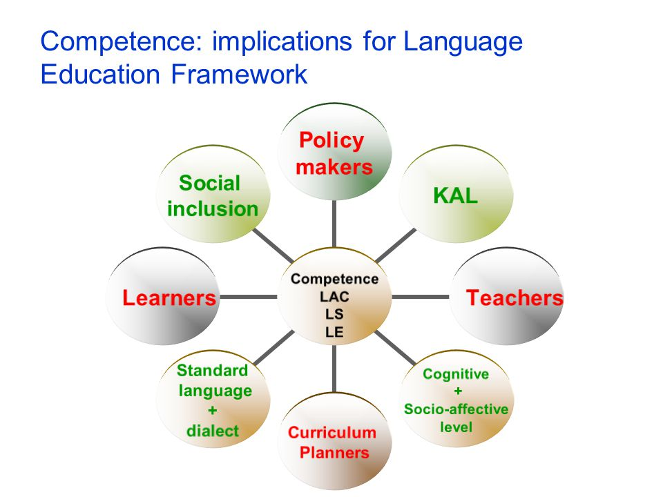 Competence: implications for Language Education Framework Competence LAC LS LE Policy makers KALTeachers Cognitive + Socio- affective level Curriculum