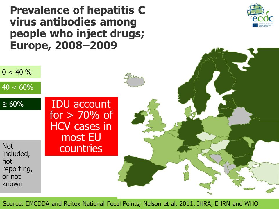 Prevalence of hepatitis C virus antibodies among people who inject drugs; Europe, 2008–2009 Not included, not reporting, or not known 40 < 60% 60% 0 < 40 % Source: EMCDDA and Reitox National Focal Points; Nelson et al.