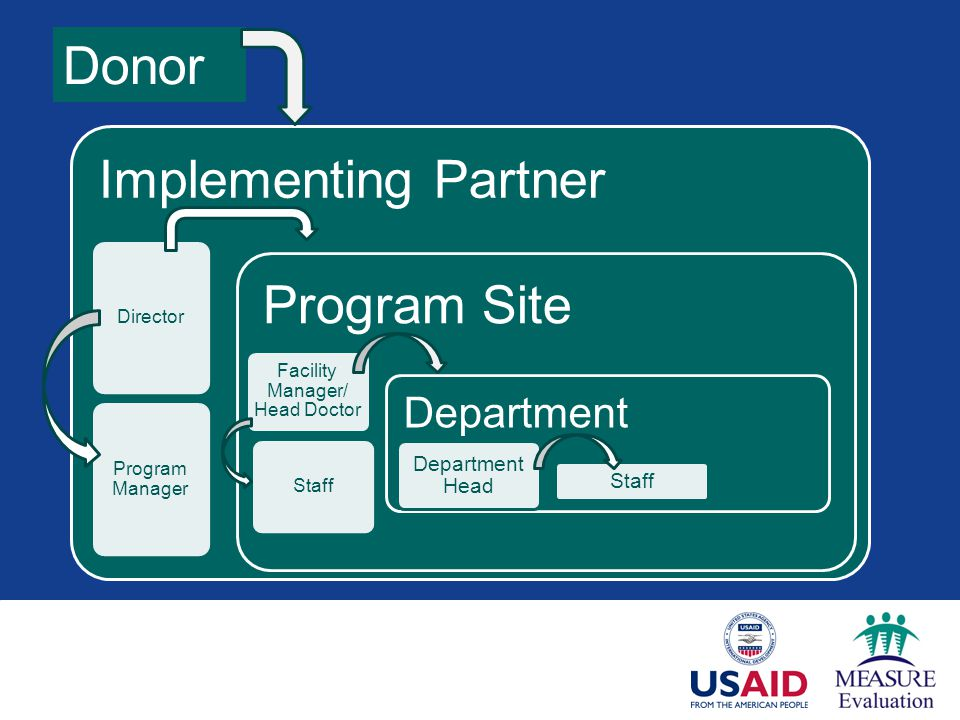 Implementing Partner Director Program Manager Program Site Facility Manager/ Head Doctor Staff Department Department Head Staff Donor