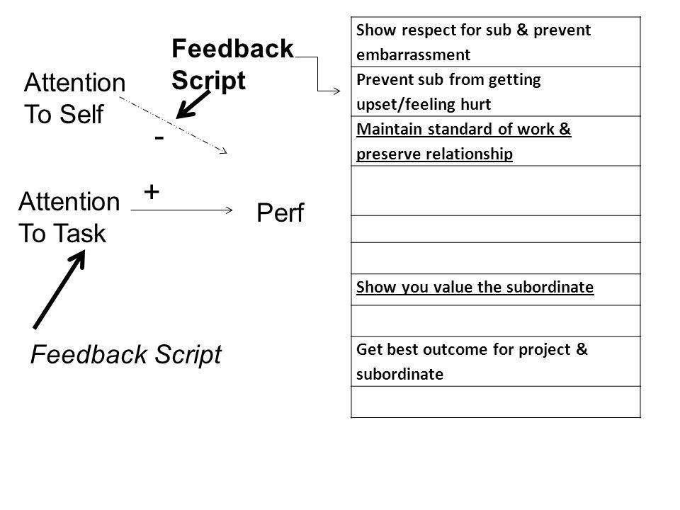 Attention To Self Attention To Task Perf - Feedback Script Feedback Script Show respect for sub & prevent embarrassment Prevent sub from getting upset/feeling hurt Maintain standard of work & preserve relationship Show you value the subordinate Get best outcome for project & subordinate +
