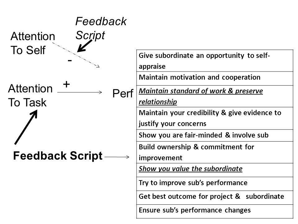 Attention To Self Attention To Task Perf - Feedback Script Feedback Script Give subordinate an opportunity to self- appraise Maintain motivation and cooperation Maintain standard of work & preserve relationship Maintain your credibility & give evidence to justify your concerns Show you are fair-minded & involve sub Build ownership & commitment for improvement Show you value the subordinate Try to improve subs performance Get best outcome for project & subordinate Ensure subs performance changes +