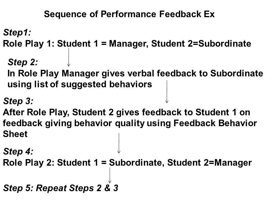 Step 5: Repeat Steps 2 & 3 Step1: Role Play 1: Student 1 = Manager, Student 2=Subordinate Sequence of Performance Feedback Ex Step 3: After Role Play, Student 2 gives feedback to Student 1 on feedback giving behavior quality using Feedback Behavior Sheet Step 2: In Role Play Manager gives verbal feedback to Subordinate using list of suggested behaviors Step 4: Role Play 2: Student 1 = Subordinate, Student 2=Manager