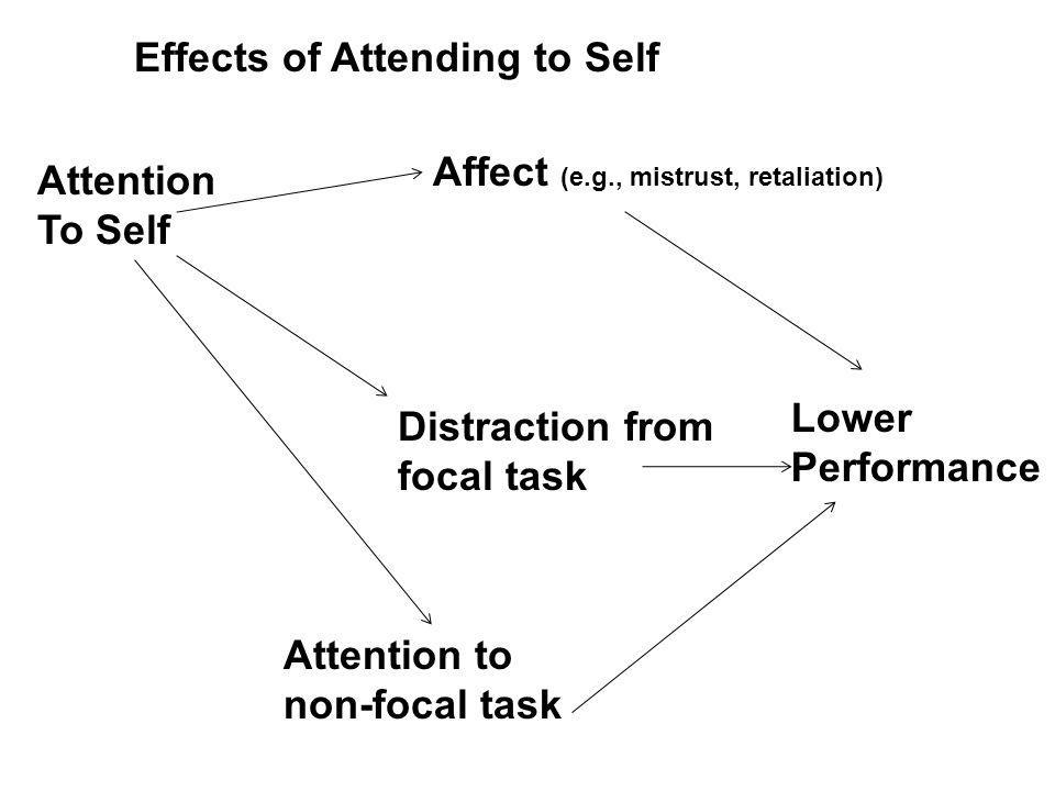Attention To Self Effects of Attending to Self Affect (e.g., mistrust, retaliation) Lower Performance Distraction from focal task Attention to non-focal task