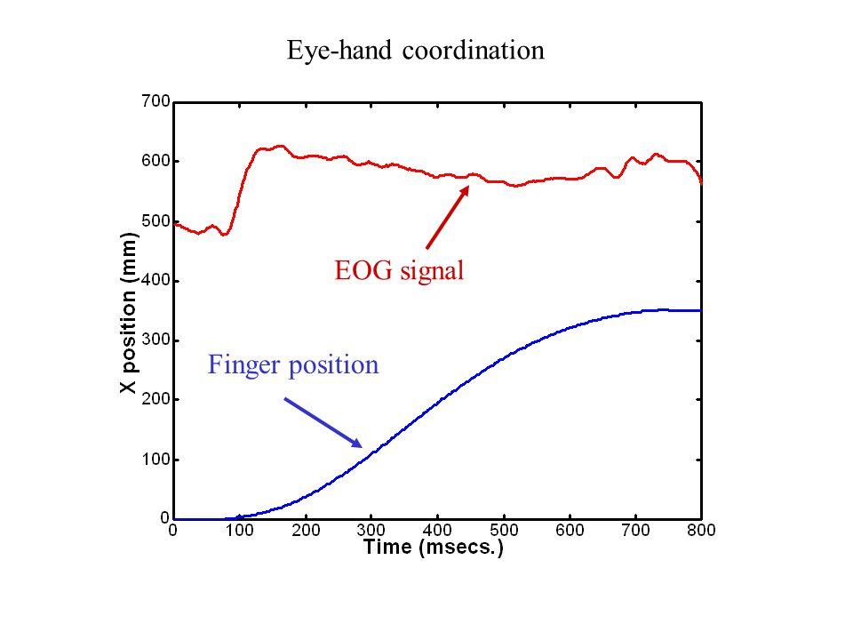 EOG signal Finger position Eye-hand coordination