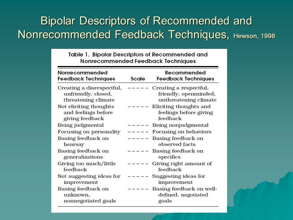 Bipolar Descriptors of Recommended and Nonrecommended Feedback Techniques, Hewson, 1998