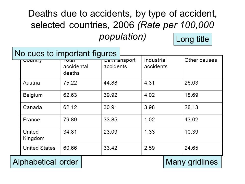 CountryTotal accidental deaths Car/transport accidents Industrial accidents Other causes Austria75.2244.884.3126.03 Belgium62.6339.924.0218.69 Canada62.1230.913.9828.13 France79.8933.851.0243.02 United Kingdom 34.8123.091.3310.39 United States60.6633.422.5924.65 Deaths due to accidents, by type of accident, selected countries, 2006 (Rate per 100,000 population) Long title Many gridlines No cues to important figures Alphabetical order