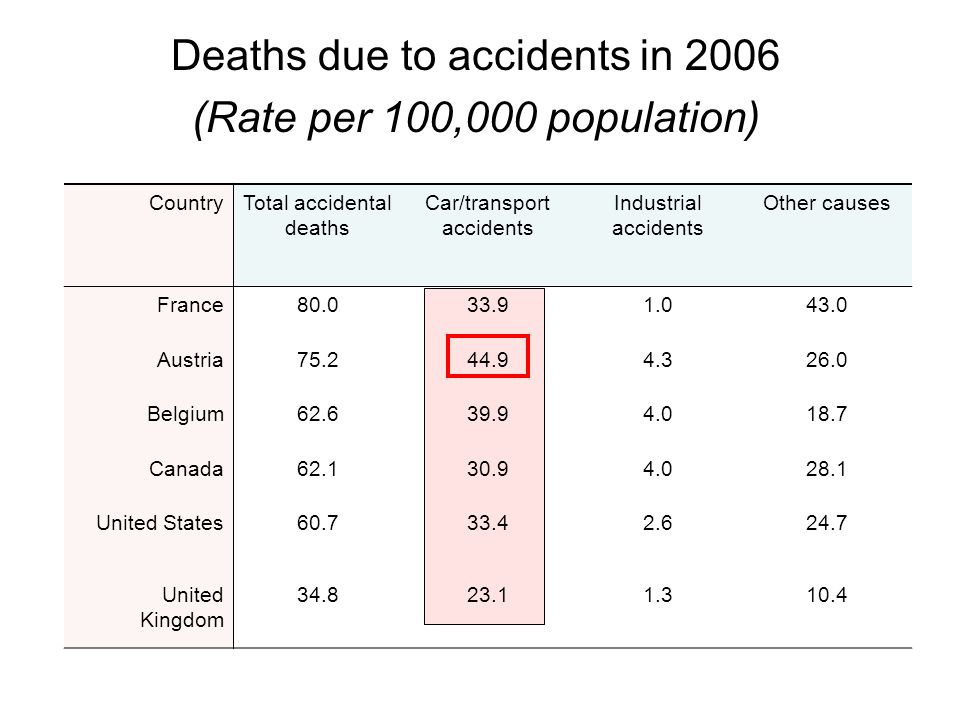 Deaths due to accidents in 2006 (Rate per 100,000 population) CountryTotal accidental deaths Car/transport accidents Industrial accidents Other causes