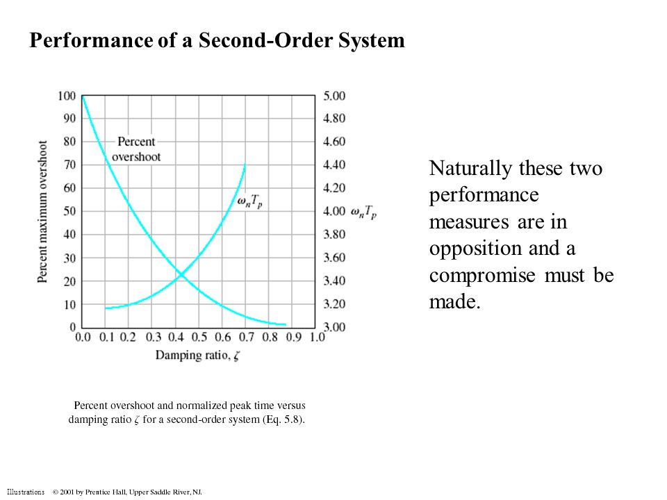 Illustrations Performance of a Second-Order System Naturally these two performance measures are in opposition and a compromise must be made.