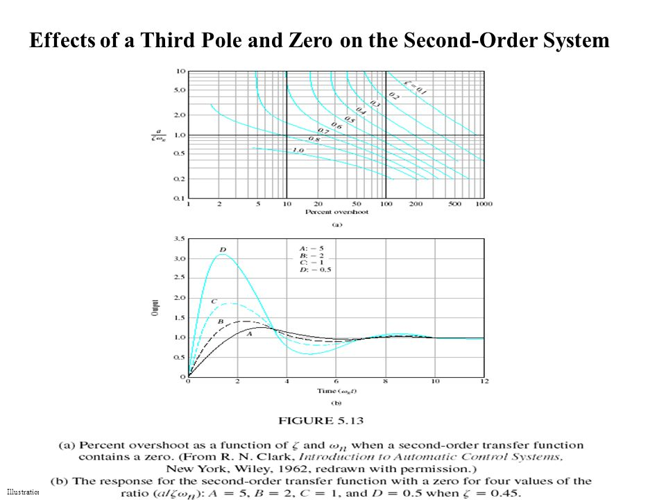 Illustrations Effects of a Third Pole and Zero on the Second-Order System