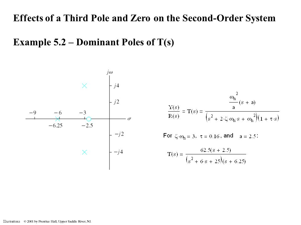 Illustrations Effects of a Third Pole and Zero on the Second-Order System Example 5.2 – Dominant Poles of T(s)