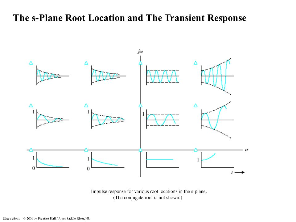 Illustrations The s-Plane Root Location and The Transient Response