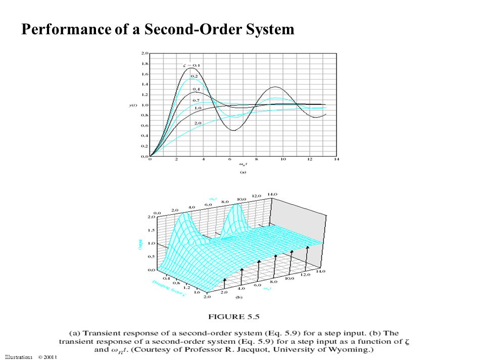 Illustrations Effects of a Third Pole and Zero on the Second-Order System Example 5.1 - Parameter Selection Select the gain K and the parameter p so that the percent overshoot is less than 5% and the settling time (within 2% of the final value) should be less than 4 seconds.