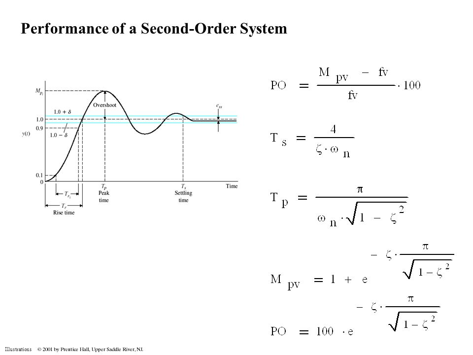 Illustrations Performance of a Second-Order System