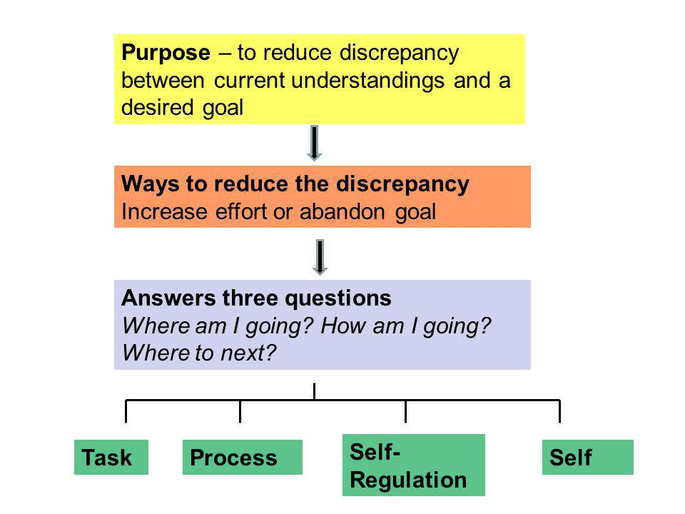 Purpose – to reduce discrepancy between current understandings and a desired goal Ways to reduce the discrepancy Increase effort or abandon goal Answe