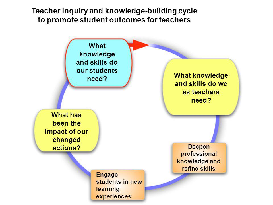 What knowledge and skills do our students need? What knowledge and skills do we as teachers need? What has been the impact of our changed actions? Dee