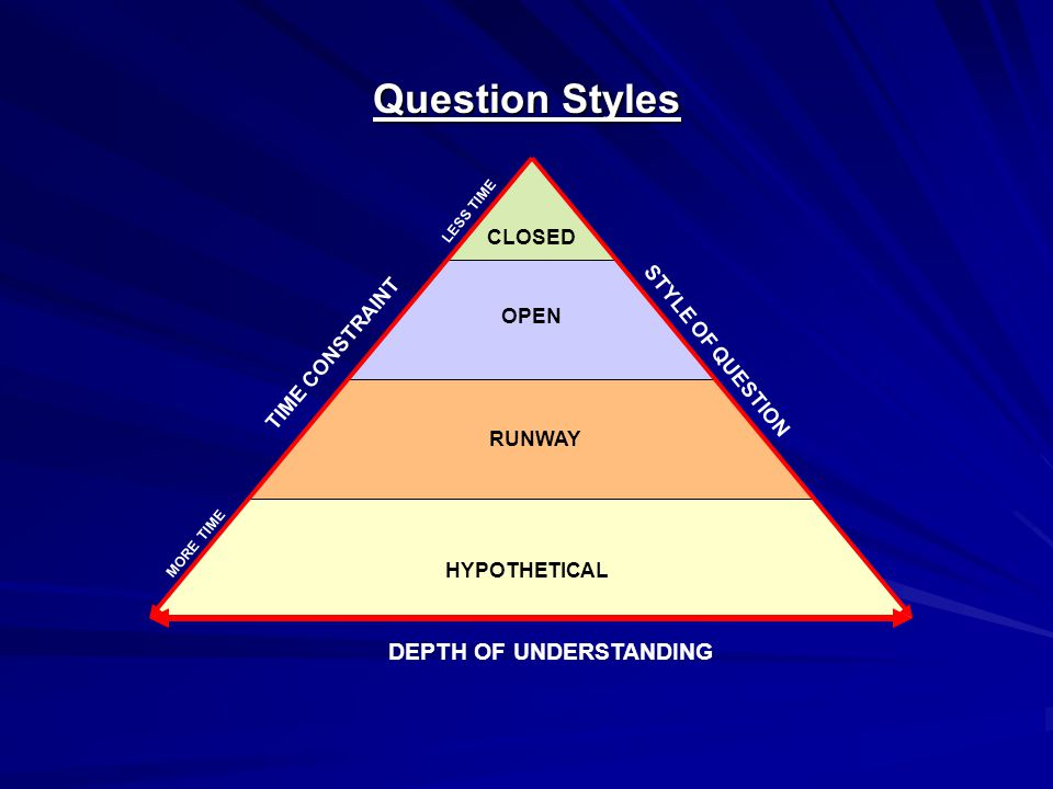TIME CONSTRAINT STYLE OF QUESTION LESS TIME MORE TIME DEPTH OF UNDERSTANDING HYPOTHETICAL RUNWAY OPEN CLOSED Question Styles