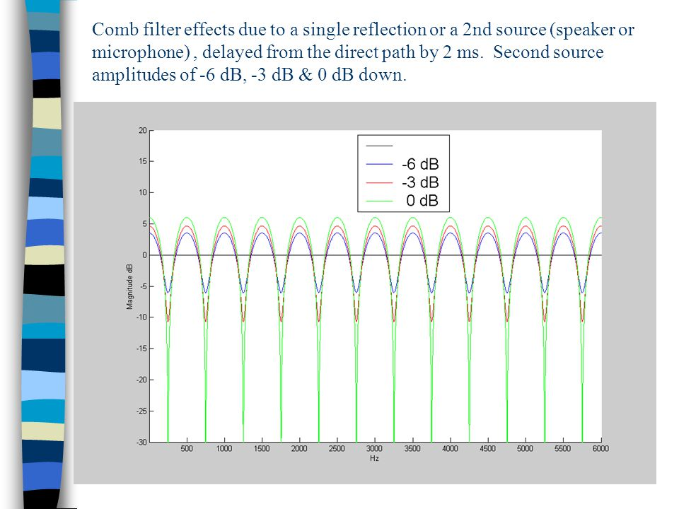 Comb filter effects due to a single reflection or a 2nd source (speaker or microphone), delayed from the direct path by 2 ms.