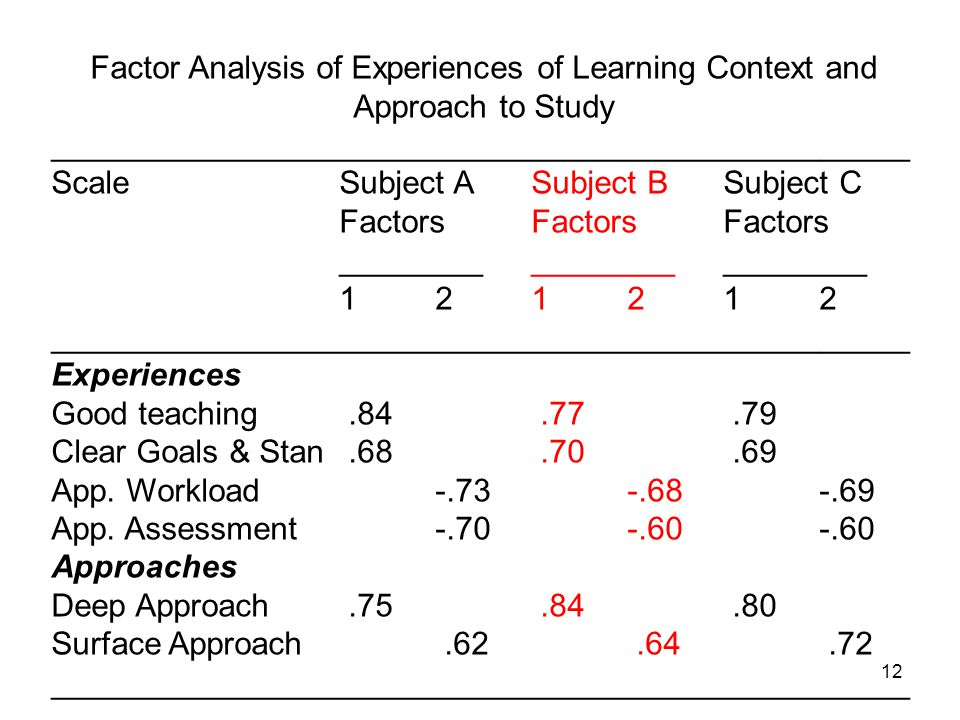 12 Factor Analysis of Experiences of Learning Context and Approach to Study ________________________________________________ ScaleSubject ASubject BSubject C FactorsFactorsFactors ________________________ 121212 ________________________________________________ Experiences Good teaching.84.77.79 Clear Goals & Stan.68.70.69 App.