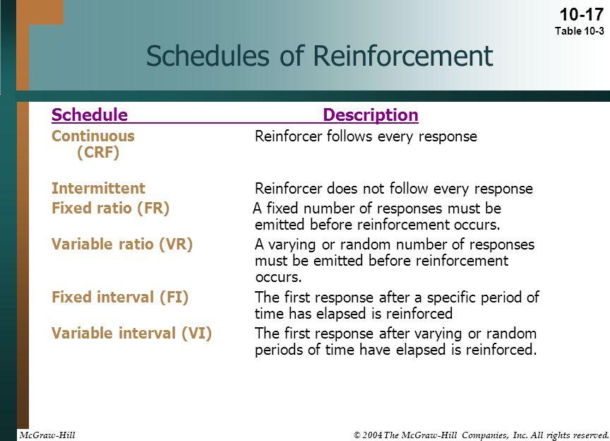 Schedules of Reinforcement ScheduleDescription ContinuousReinforcer follows every response (CRF) IntermittentReinforcer does not follow every response